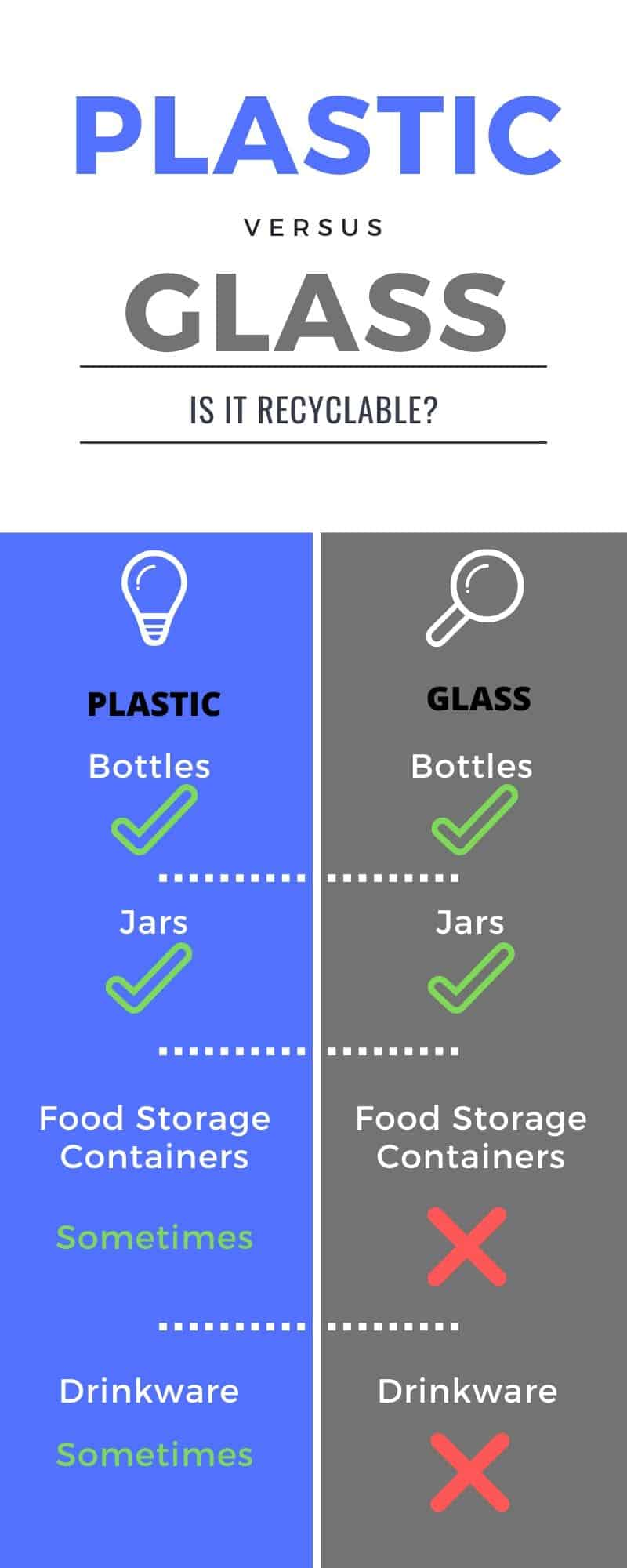 Infographic of recyclability of household plastic vs glass