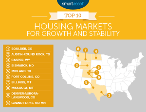 Boulder Best Housing Market for Stability & Growth