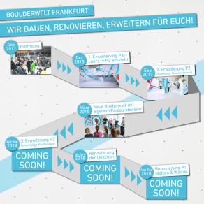 Boulerwelt Frankfurt entwickelt sich weiter: bauen, renovieren, erweitern 2018!
