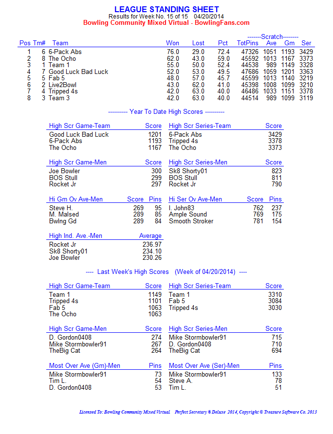 Winter 2014 final standings_page1