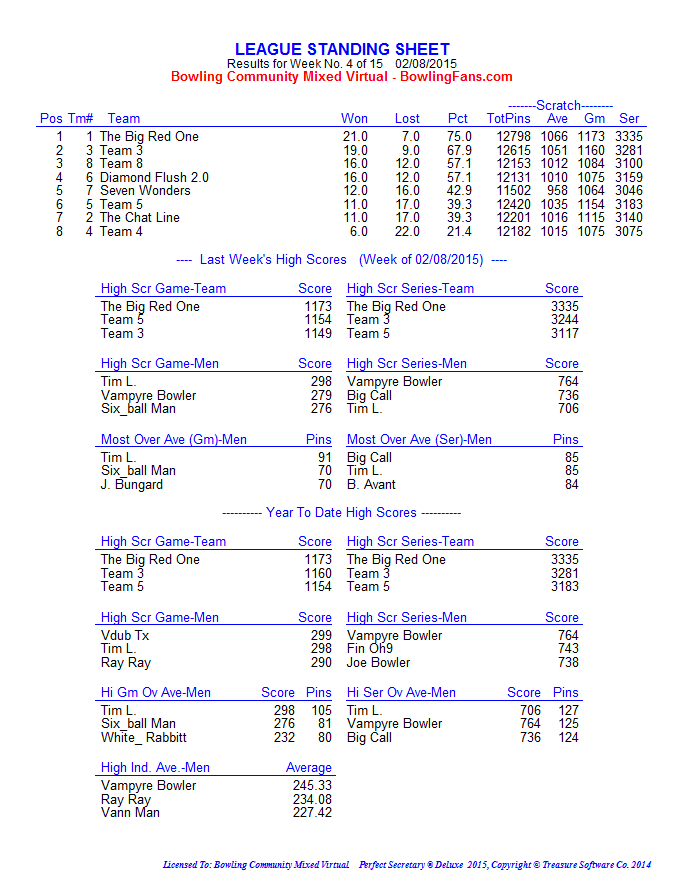 Winter 2015 Week 4 standings_page1