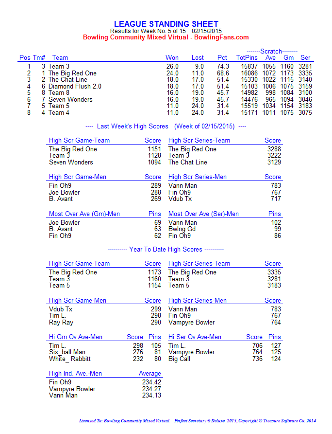 Winter 2015 Week 5 standings_page1