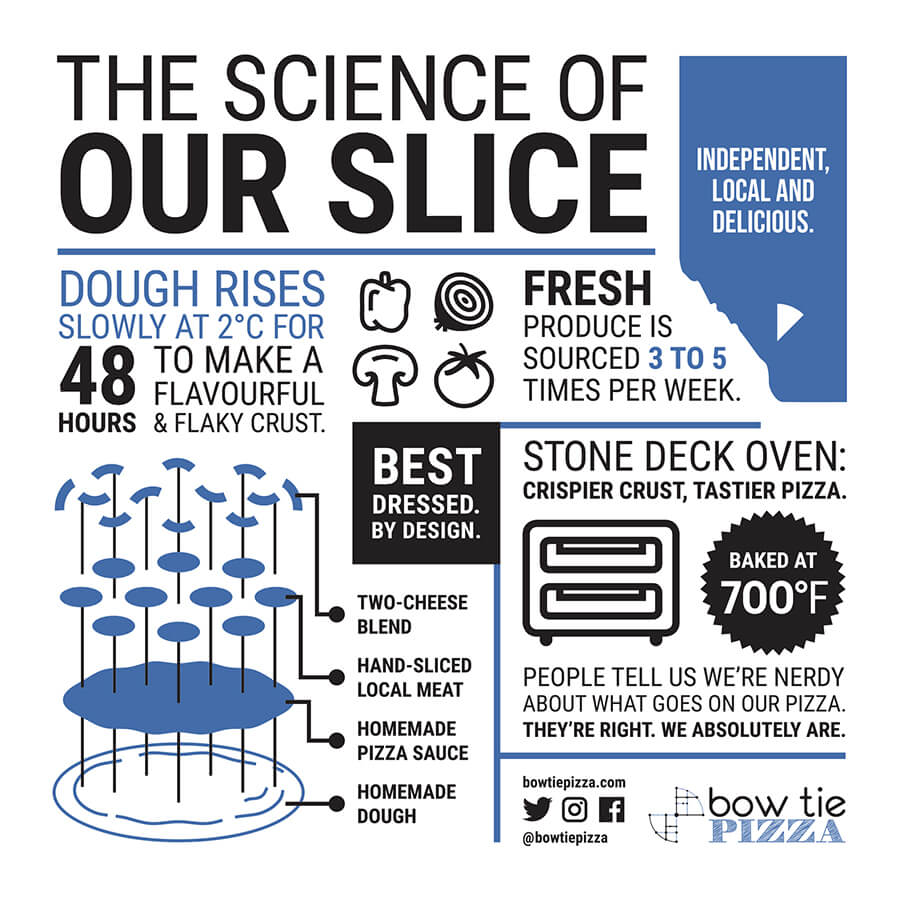 Science of our Slice
