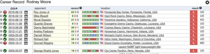 Kampfrekord von Rodney Moore1