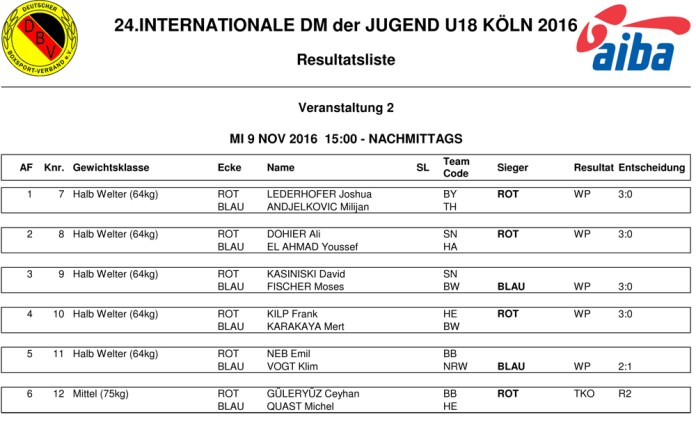 2.EVENT_RESULTS