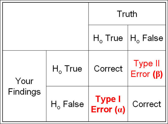 error_table