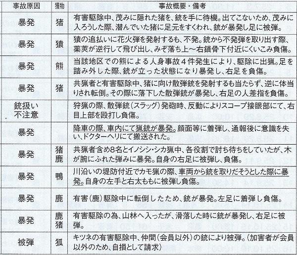 銃による自損傷害事故(日猟会報40号より)