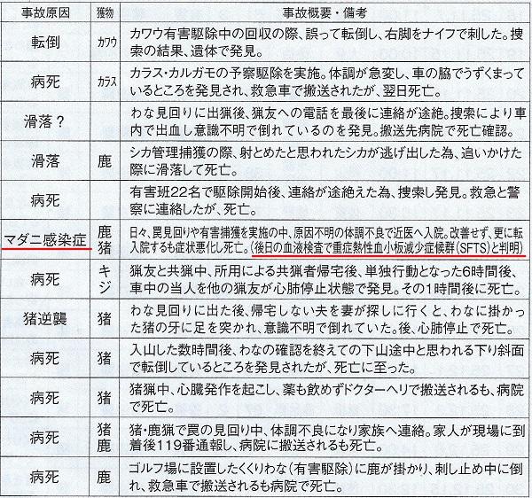 銃器以外の自損死亡事故(日猟会報40号より)