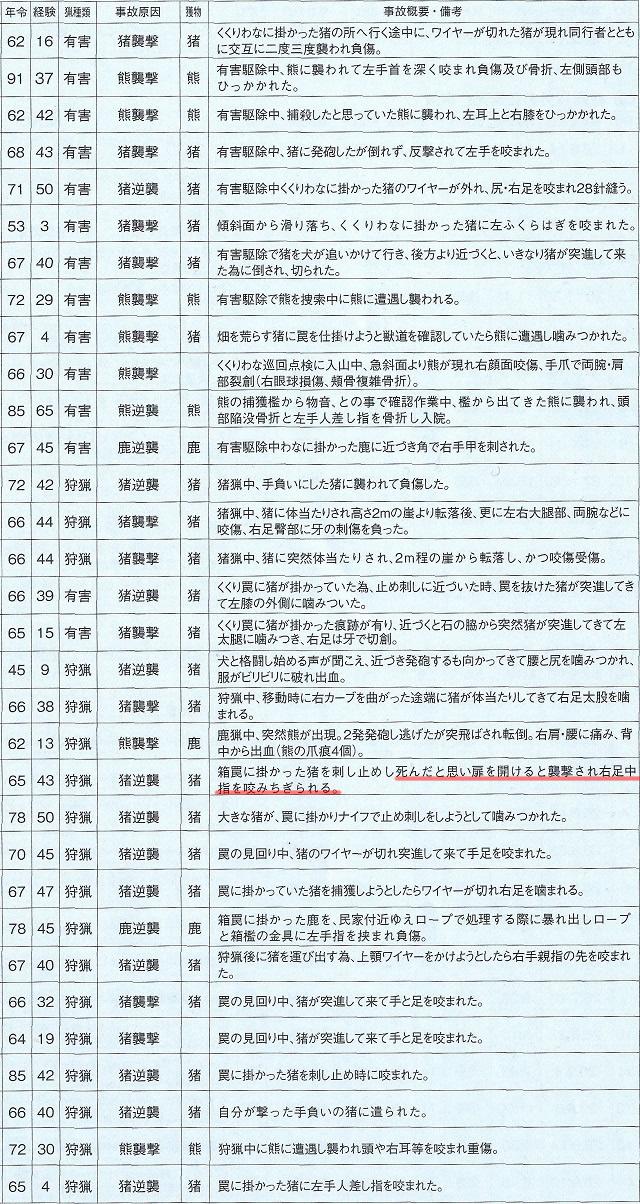 獲物反撃2014-2