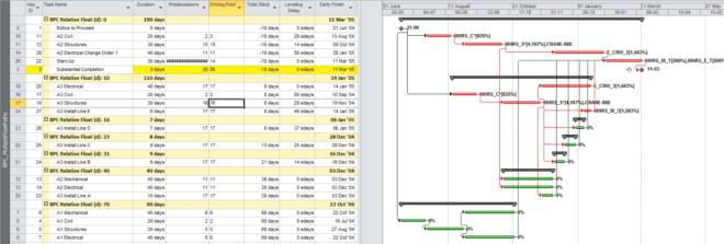 Figure 9: Logic Analysis of Leveled Schedule