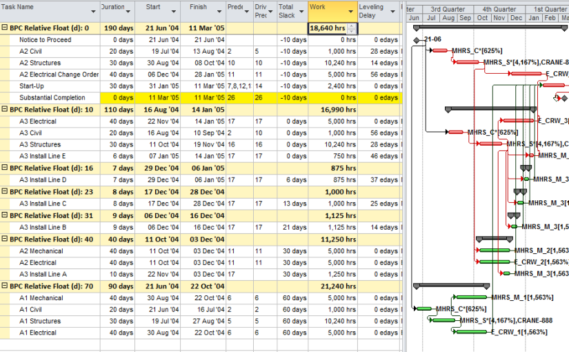 Logic Analysis of Resource-Leveled Schedules (MS Project)