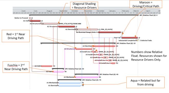 Figure 13 - BPC Logic Filter Bar Colors