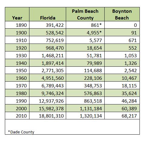 Boynton Beach Population History, 1890-2010