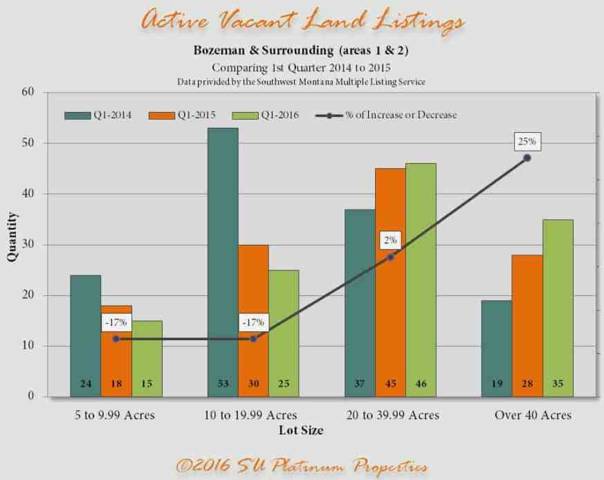 Active Land 2015 2016 | Bozeman Luxury Real Estate