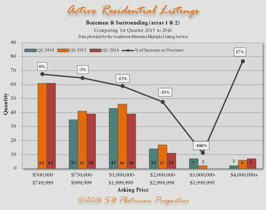 Active Res 2015 2016 | Bozeman Luxury Real Estate