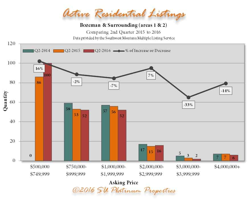 Q2 Active Res 2015 20166 | Bozeman Luxury Real Estate