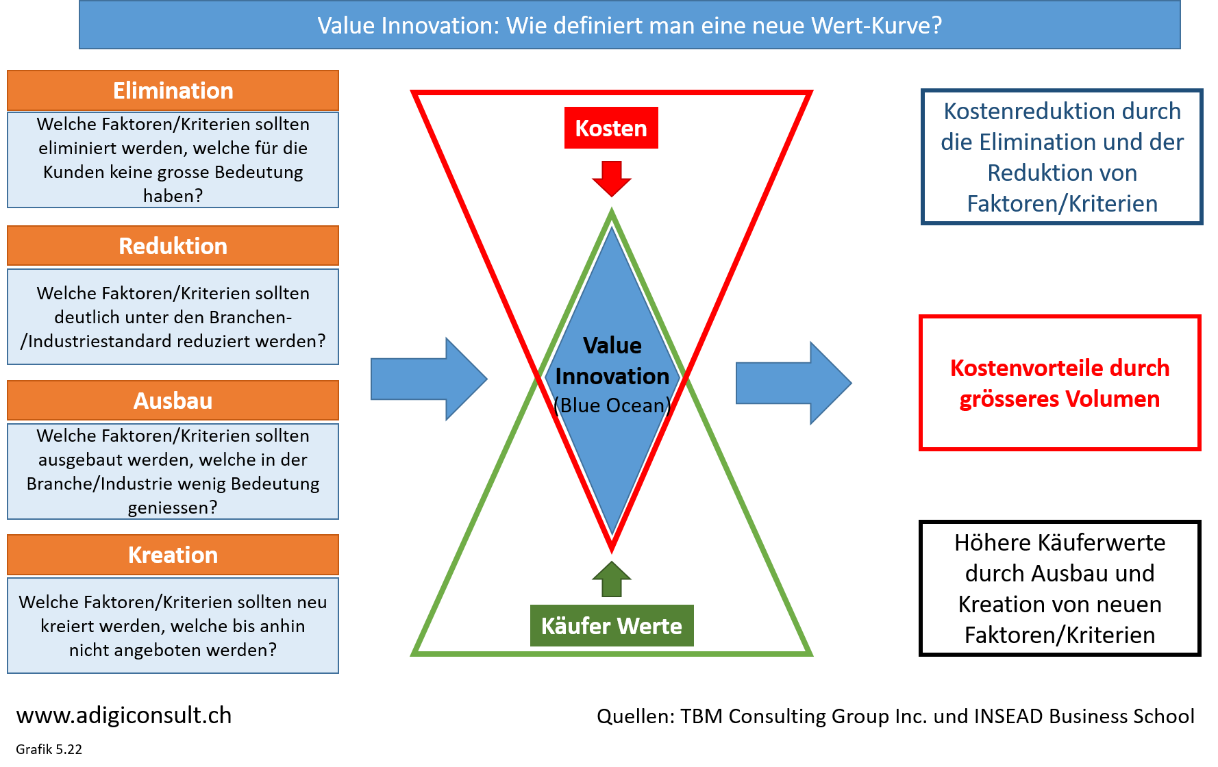 disruptiv and value innovation The classic pattern of disruptive innovation identified by christensen in 1997 is one in which an unobtrusive competitor eats away at the low end of an incumbent's market with a lower quality product the incumbent is happy to concede the low-value customers and concentrates on adding more features for its base of.