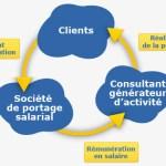Links Portage : Entreprise de portage salarial à Paris