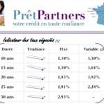 pretpartners.fr