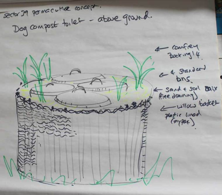 above ground dog waste composting unit