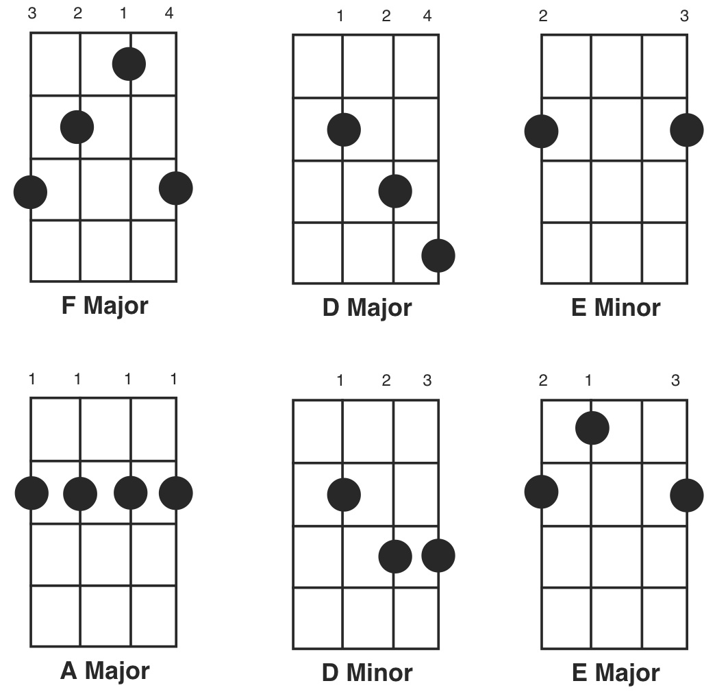 Free Chord Diagrams For Banjo