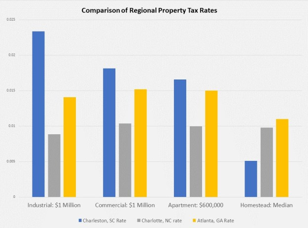 A chart the Chamber shared in context of the issue. Source: Lincoln Institute of Land Policy and Minnesota Center for Fiscal Excellence 2019
