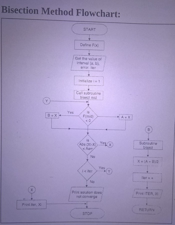 Flow chart of Bisection method and algorithm