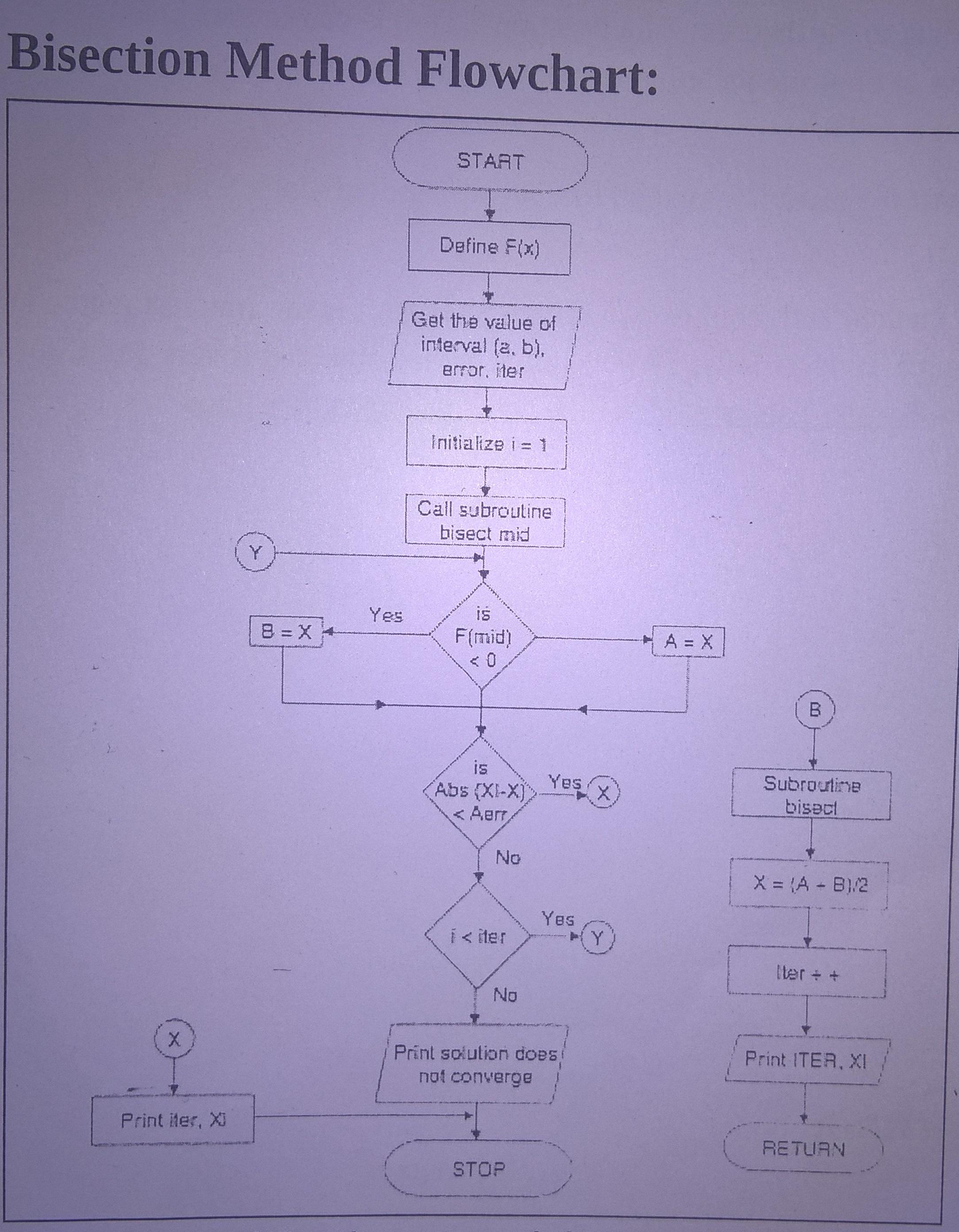 Program For Bisection Method In Fortran 95 - sevenzip