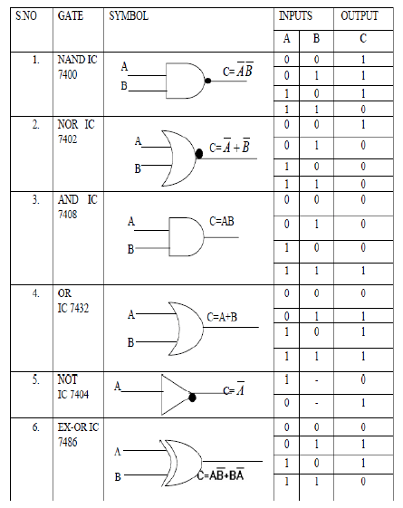 digital logic gate ics with symbols and truth tables