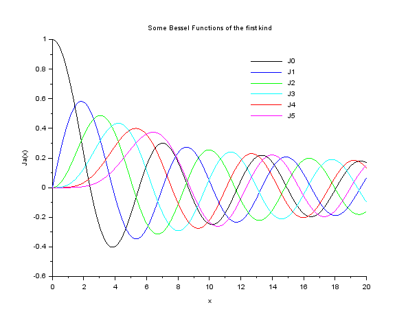 Plotting the First 6 Bessel Functions(Jn(x)) of First Kind