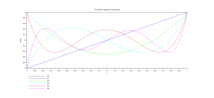 legendre first 6 polynomials plot graph