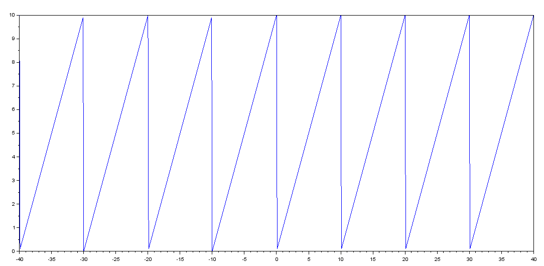 Defining a Periodic Function in SCILAB - BragitOff com