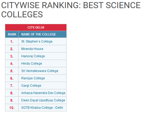 science colleges rank delhi university 2016