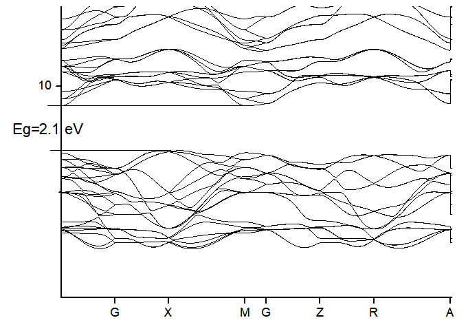 TiO2 (Anatase) - DFT Study - BragitOff com