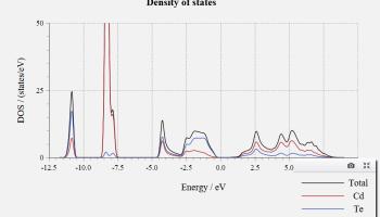 CdSe (Wurtzite) - DFT Study - BragitOff com