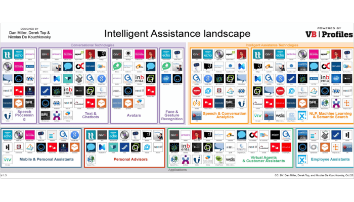 Intelligent Assistant Vendor Landscape1