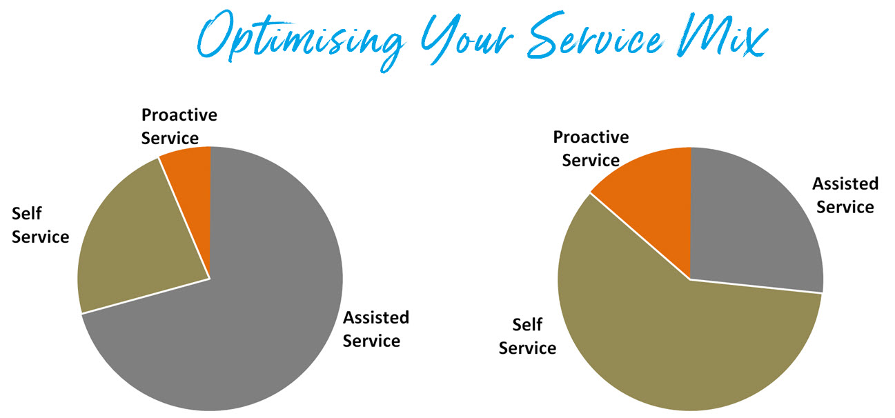 optimising your service mix