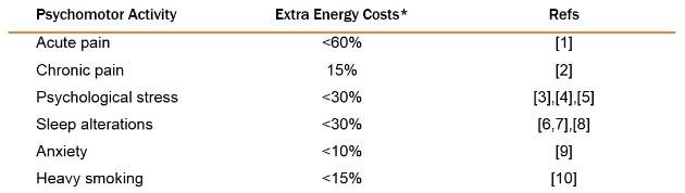brain immune systems energy deficiency Table1
