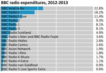Facts, History & Net Worth Of British Broadcasting Corporation (BBC)