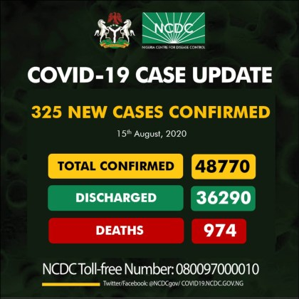 Nigeria Records 325 New Cases Of Coronavirus On August 15