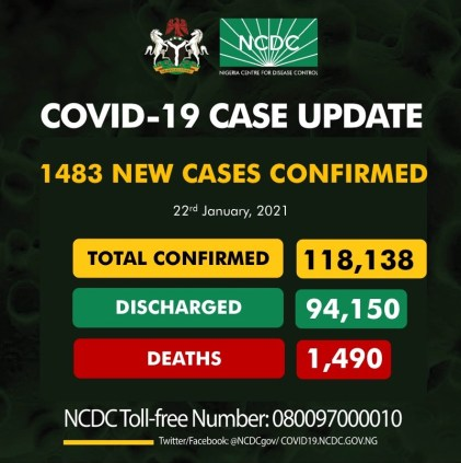 Nigeria Records 1483 New COVID-19 Cases, 504 Discharged And 5 Deaths On Jan. 22