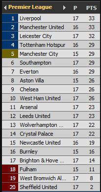 Premier League Table After Southampton vs Liverpool Match On Monday