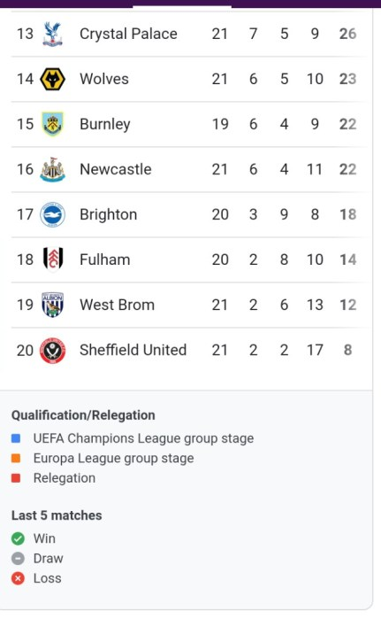 The Current English Premier League Table As At Saturday, January 30
