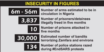 Tougher Times Ahead, Experts Warn Over Insecurity