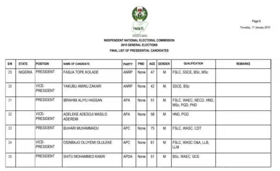 2019 General Elections - INEC Releases Final List Of Candidates