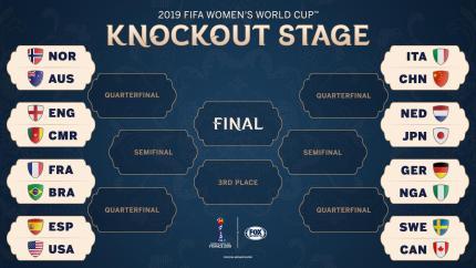 2019 Women's World Cup Round Of 16 Fixtures