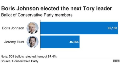 Boris Johnson Defeats Jeremy Hunt To Become Next British Prime Minister