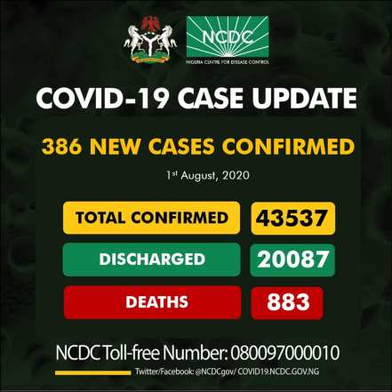 Nigeria Records 386 New Coronavirus Cases, 43,537 Confirmed Cases & 883 Total Deaths