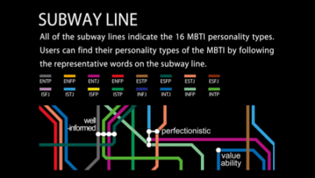 Subway Personality The Mbti Map Brain Pickings
