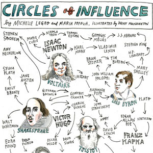 Circles of Influence: Visualizing Creative Debt Throughout History